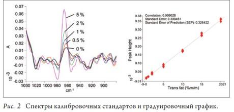 Жировые транс изомеры структура